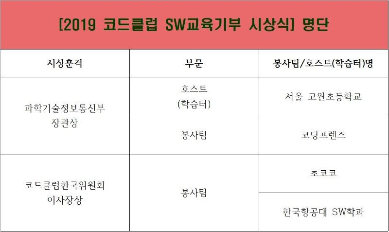 2019 코드클럽 SW교육기부 시상식 명단.JPG