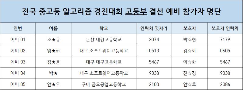 고등부 결선 예비 명단.png